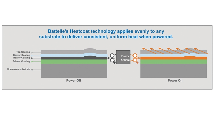 Smart Heating: A Flexible Conductive Coating for Nonwovens