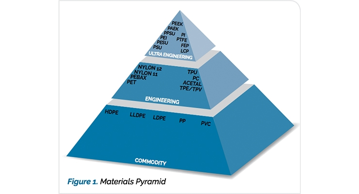 How to Choose the Ideal Ultra Engineering Polymer for Your Extruded Medical Application