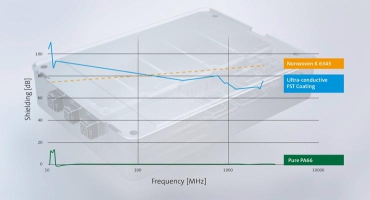 Freudenberg Develops Lightweight Solutions to Seal Against Electromagnetic Radiation
