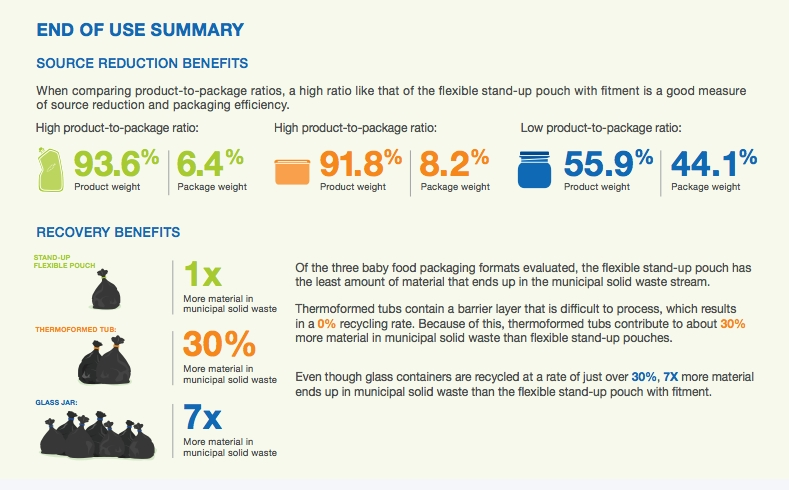 Sustainability case study: The benefits of flexible stand-up pouches for baby food