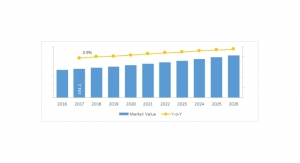 Global Surgical Lighting System Market to Surpass $579.6 Million by 2026