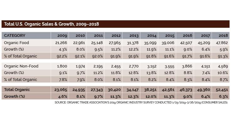 U.S. Organic Sales Top $50 Billion in 2018