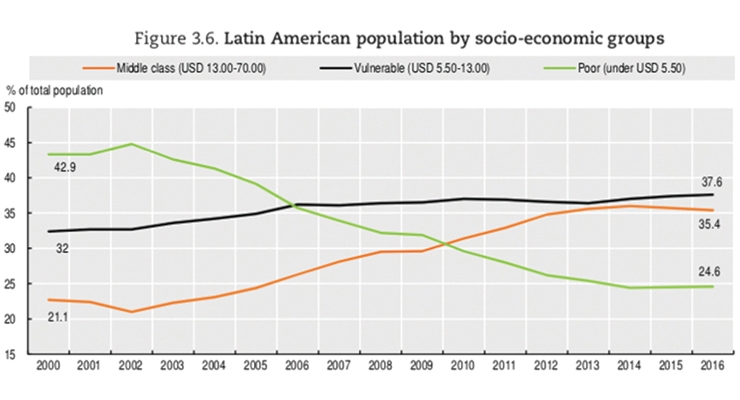 Latin America Market to Continue Slow Recovery