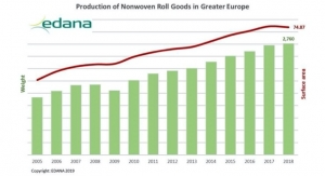 EDANA Releases 2018 Statistics
