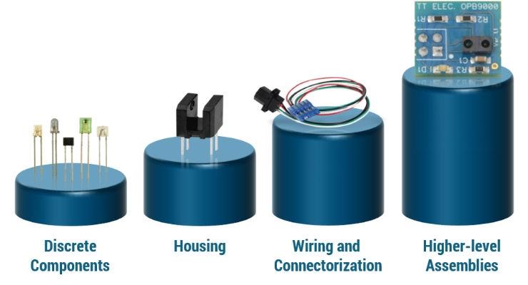 Demystifying Custom Optical Sensors