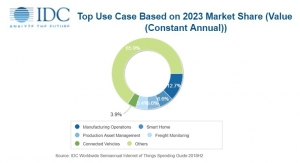 IDC: Internet of Things Spending to Grow to $1.1 Trillion in 2023