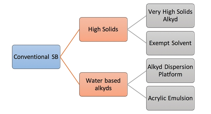 Higher Performance, Higher Solids – A New Platform for High-Solids Alkyds