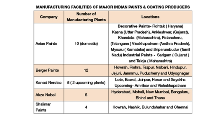 Expansions in India Paint & Coatings Industry