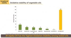 Jojoba Oil Can Stabilize Hemp Oil