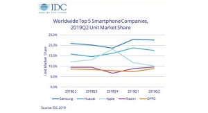 IDC: Smartphone Shipments Decline 2.3% Year Over Year in 2Q 2019