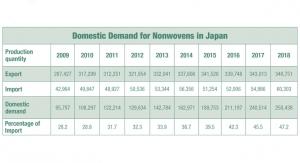 Domestic Demand in Japan