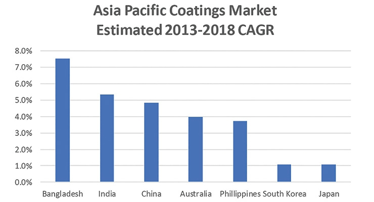 Asia Pacific Coatings Market