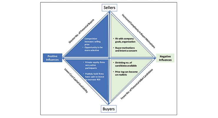 M&A – Understanding the Dynamics for Buyers and Sellers (Part 1 of 2)
