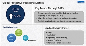 Flexible protective packaging expected to grow