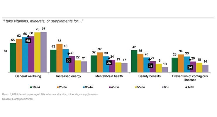 Resetting Nutraceutical Industry Priorities
