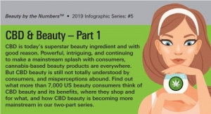 Beauty by the Numbers: CBD Part 1