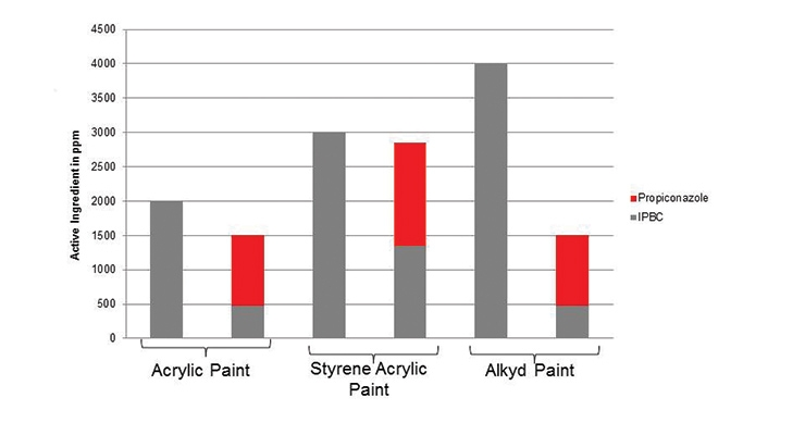 Extending the Life of Dry-Film Coatings by Selecting the Right Preservative Systems