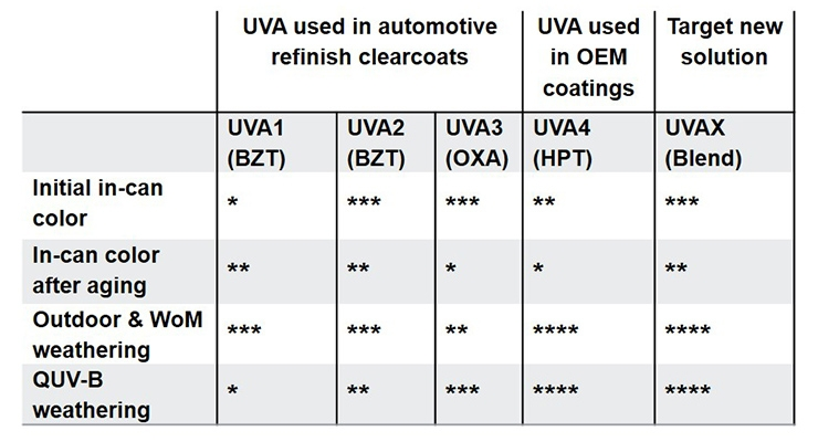 Enhancing Automotive Coating Performance with State-of- the-Art Light Stabilizers and Surface Modifi