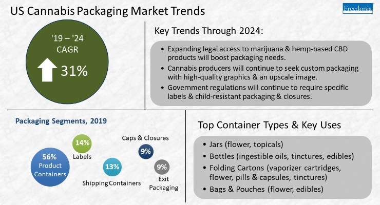 Cannabis Packaging Demand Forecasted to Grow
