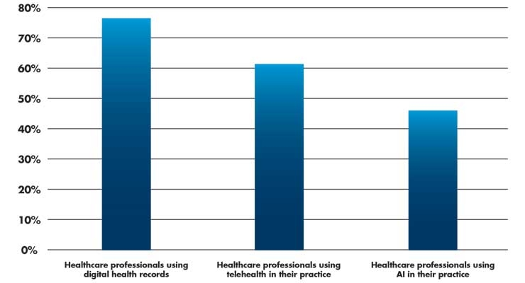 An Update on Digital Health