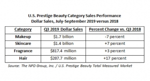 US Prestige Beauty Q3 Highlights