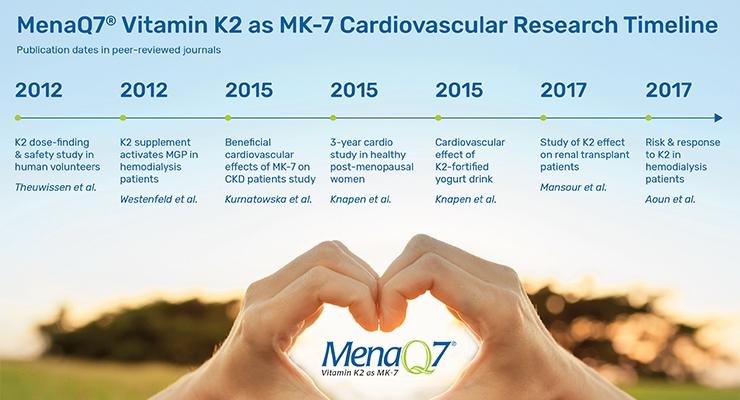 Vitamin K2: A Clinically Proven Cardio-Protective Powerhouse
