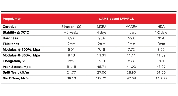 Development of Superior Blocked High-Performance Prepolymers Utilizing Low Monomer Technology