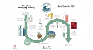 REN Clean Skincare is The Beauty Pioneer of Infinity Recycling