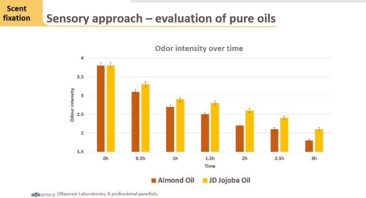 Jojoba Desert Tests Fragrance Retention