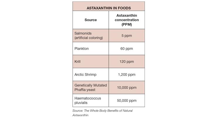 Untangling Antioxidants