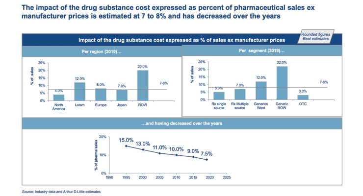 Drug Substance Cost: A Non-Issue?