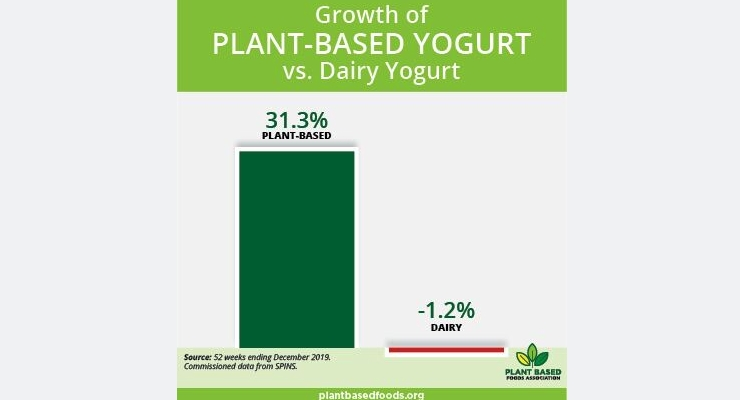 Plant-Based Foods Continue Steady Growth to Eclipse $5 Billion in 2019