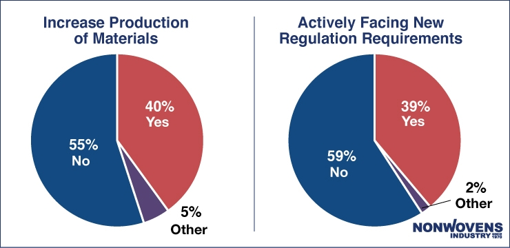 Nonwovens Industry's Coronavirus COVID-19 Poll