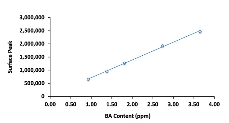 Redox Optimization for  Emulsion Polymer Chase:  New Approach to Reduce VOCS, Cycle Time, and Cost