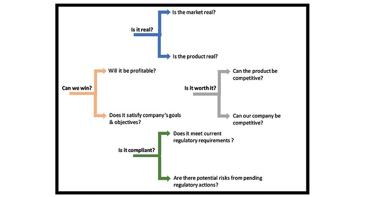 Challenging Your New Products Ideas:  Decision Making Considerations (Part I)