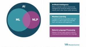 The Five Steps Toward Machine Learning