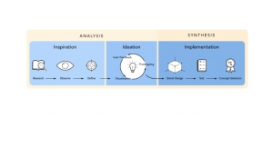 Problem-Solving is Key to Effective R&D