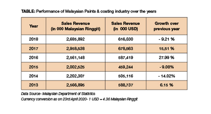 Malaysian Paint, Coatings Industry Overview
