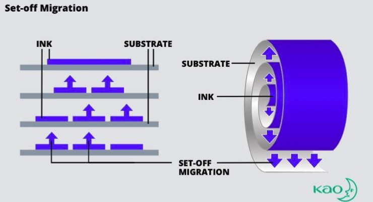 How to prevent ink migration