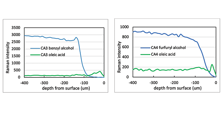Understanding Chemical Resistance in Epoxy System