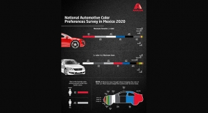 Axalta 2020 National Automotive Color Preferences Survey in Mexico