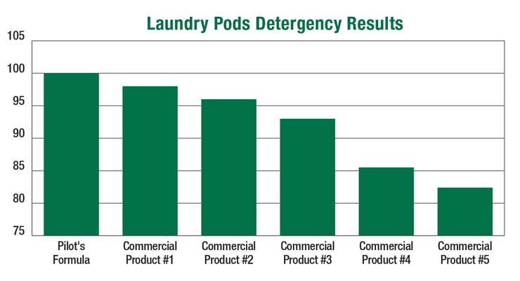 Easy-to-Formulate Laundry Detergents