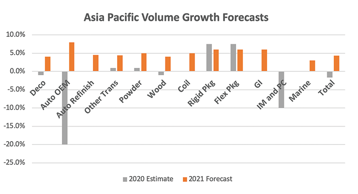 The Asia Pacific Coatings Market