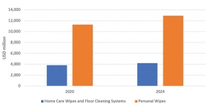 Personal Care Wipes: COVID-19-Driven Demand and Future Opportunities in Wellness Redefined