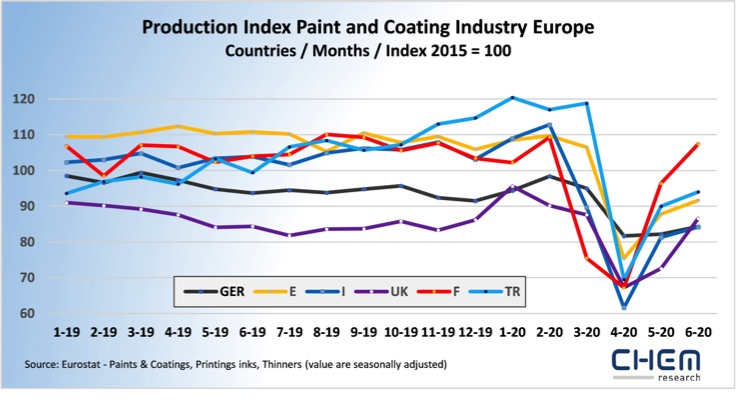 Eurostat: Further Recovery in European Paint, Coating Production in June 2020