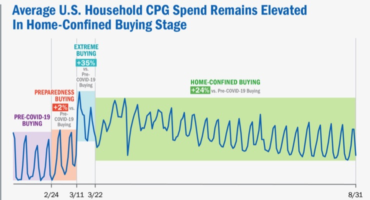 Cleaning, Wellness Product Spending Rises