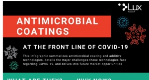 Lux Research Antimicrobial Coatings
