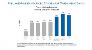 Large Japanese Study Finds High Survival Rates With Impella Heart Pump Use