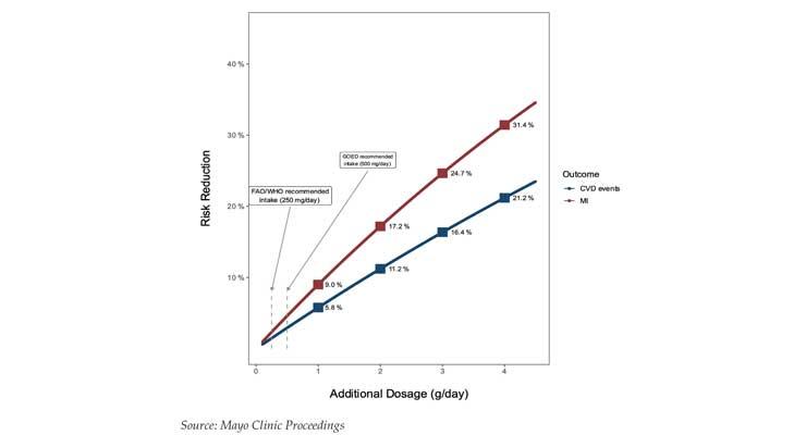 Groundbreaking Study Links Omega-3 EPA & DHA Dosage to Positive Cardiovascular Outcomes