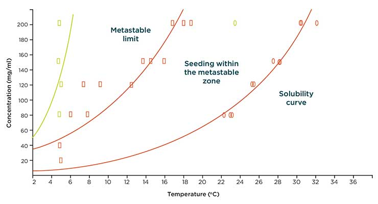 Understanding the Importance of Crystallization Processes